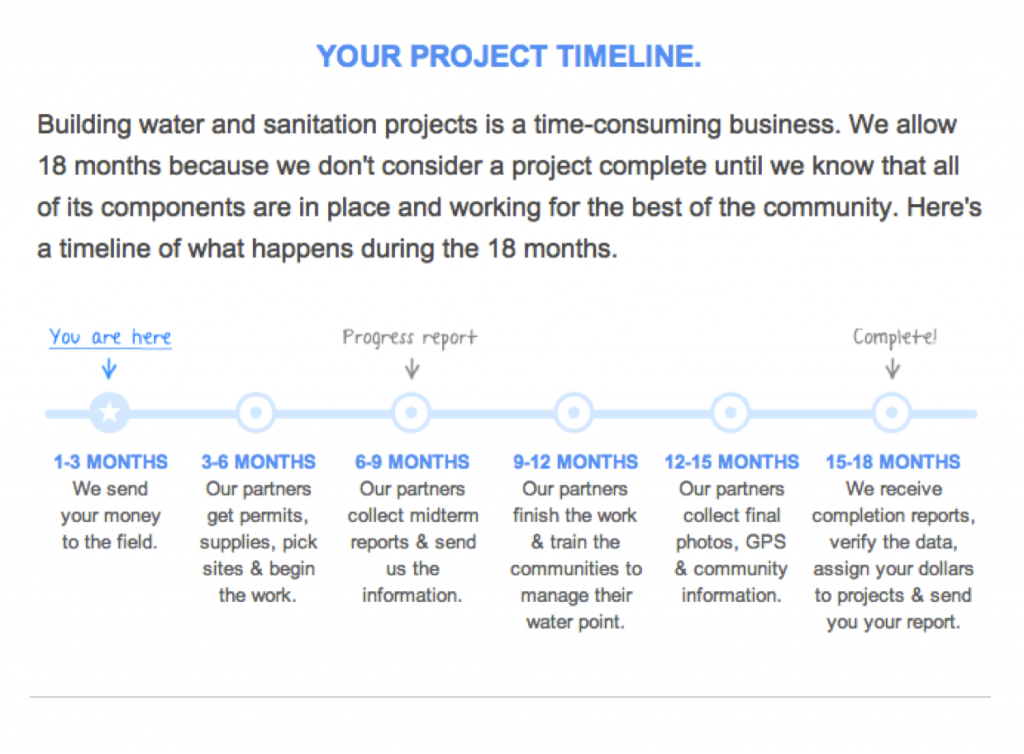 Charity Water Progress
